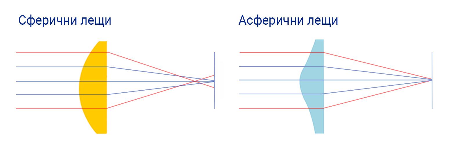Spheric vs. aspheric lenses