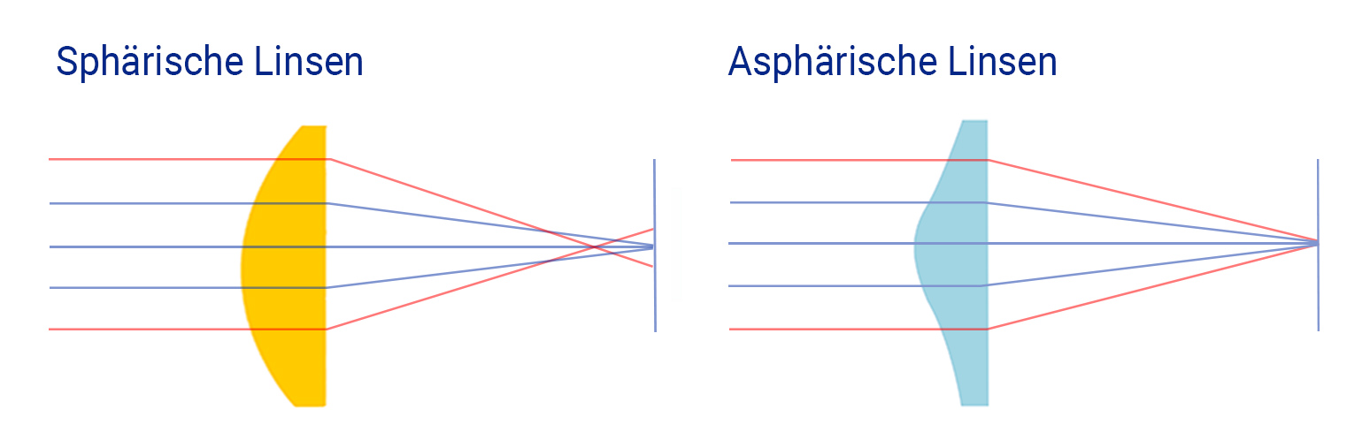 Spheric vs. aspheric lenses