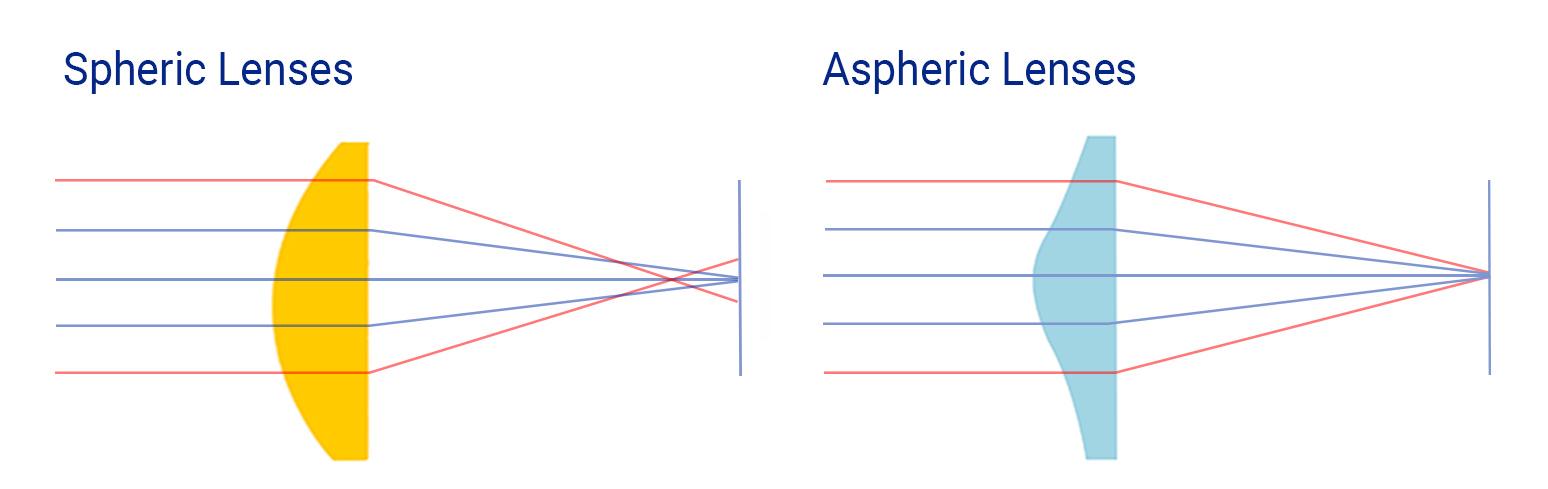 Sferische vs. asferische lenzen