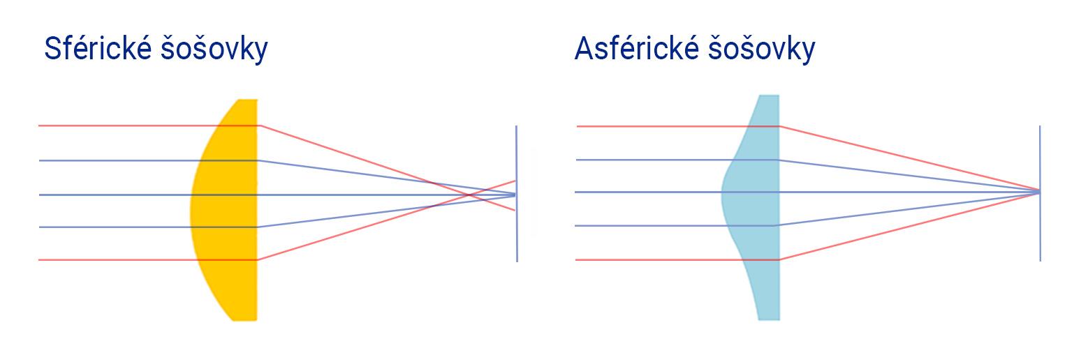 Sférické alebo asférické šošovky