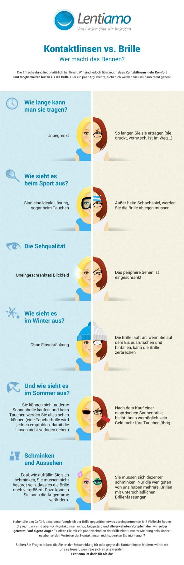 Zusammenfassung Brille vs. Kontaktlinsen